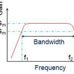 Advantages and disadvantages of RC coupled amplifier