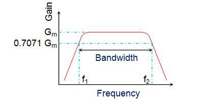 Bjt frequency response ppt video online download.