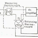 Working of true rms reading voltmeter