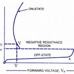 V-I characteristic of GTO (Gate turn OFF thyristor)
