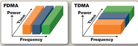 FDMA and TDMA