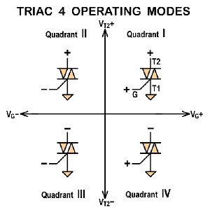 Triggering modes of TRIAC
