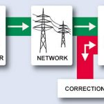 What is electrical network?