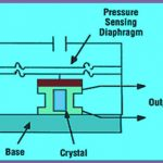 Classification of transducer