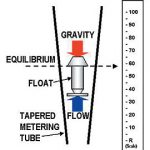 Working of variable area flow meter