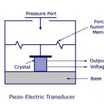 Advantages, disadvantages and applications of piezoelectric