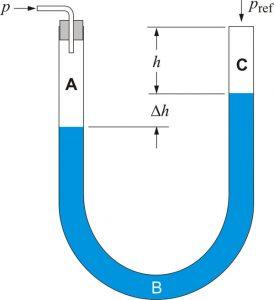 U-tube monometer