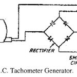 Working of AC tachogenerator