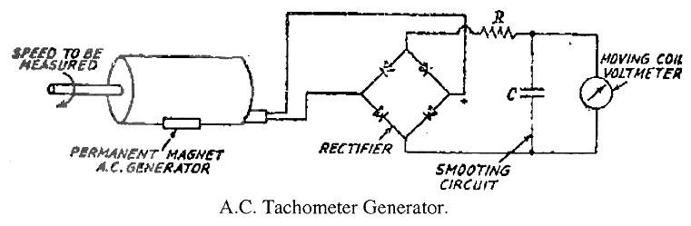 AC tachogenerator