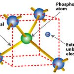 What are the semiconductor materials?