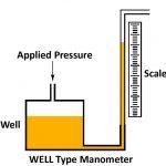 Well type monometer