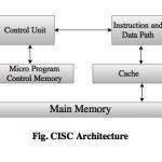 CISC architecture