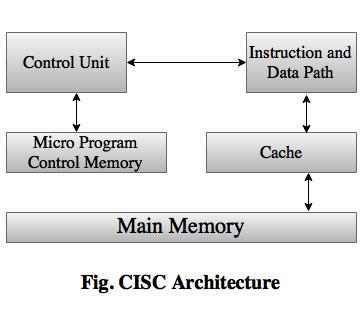 CISC architecture - Polytechni...