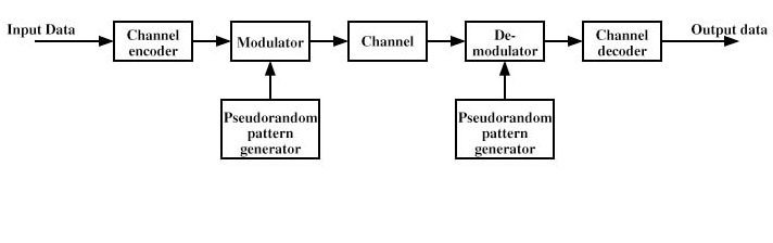 Block Diagram Of Spread Spectrum Digital Communication