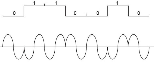Pulse code modulation applications pdf editor