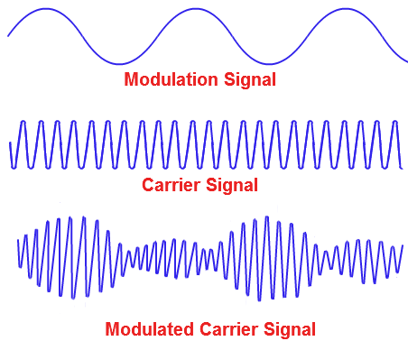 What Is Modulation Polytechnic Hub