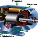 Construction of 3-phase induction motor