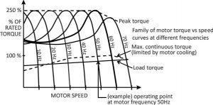Motor speed