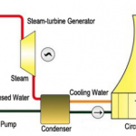 Explain cooling water cycle of a thermal power station