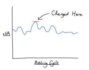 Billing cycle demand tariff