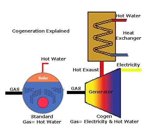Cogeneration Operation