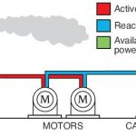 What is reactive power?