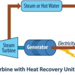What is cogeneration system?