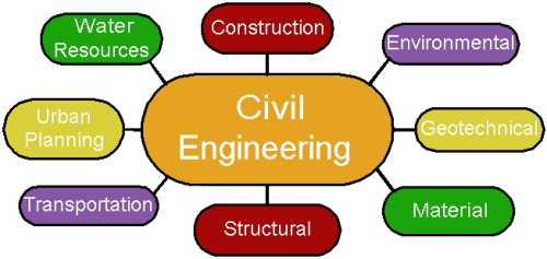 Diagram - civil engineering