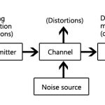 Block diagram of spread spectrum digital communication polytechnic hub basic block diagram of communication system ccuart Choice Image