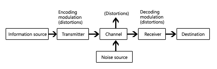 Basic Block Diagram Of Communication System