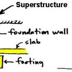 Difference between substructure and superstructure building
