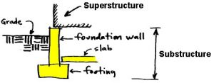 Substructure and superstructure building