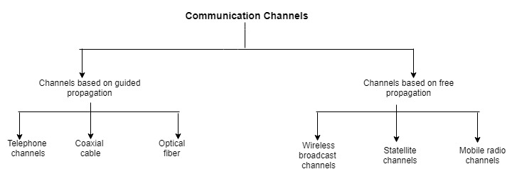 types of communication channels
