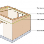 What is load bearing structure