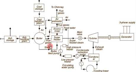 thermal power plant operation diagram layout of thermal power plant - polytechnic hub thermal power plant overview diagram #11
