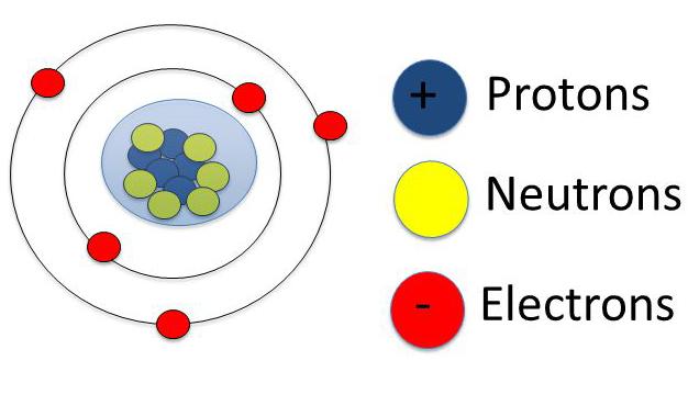Atomic Structure Polytechnic Hub