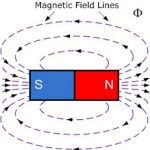 Magnetic flux(∅)
